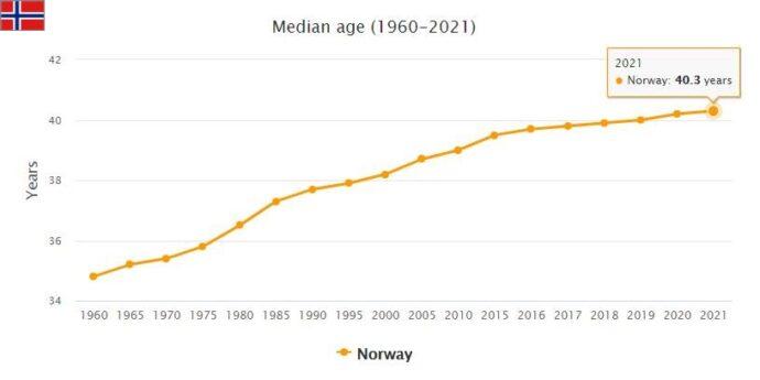 Norway Median Age