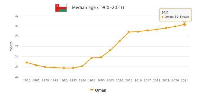Oman Median Age