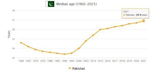 Pakistan Median Age