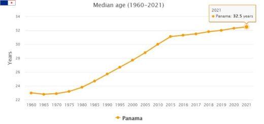 Panama Median Age