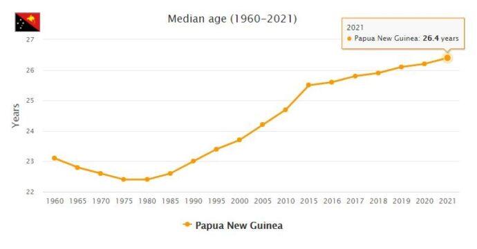 Papua New Guinea Median Age