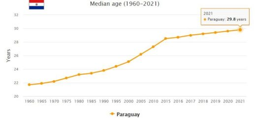 Paraguay Median Age