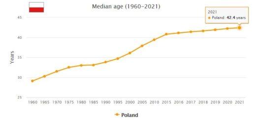 Poland Median Age