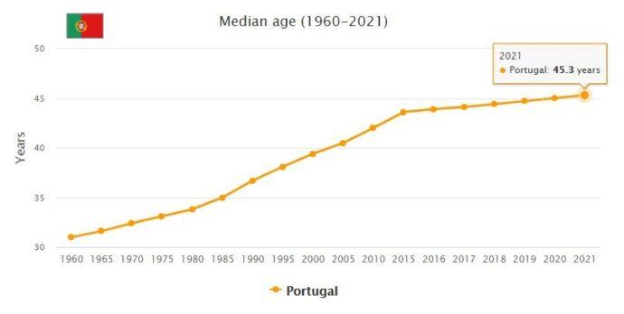 Portugal Median Age