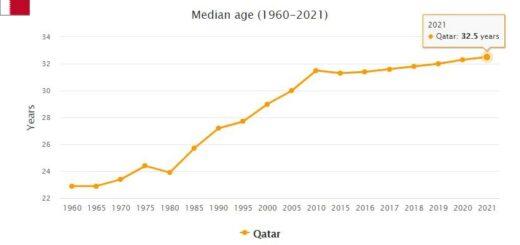Qatar Median Age