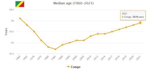 Republic of the Congo Median Age