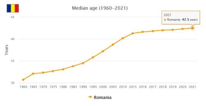 Romania Median Age