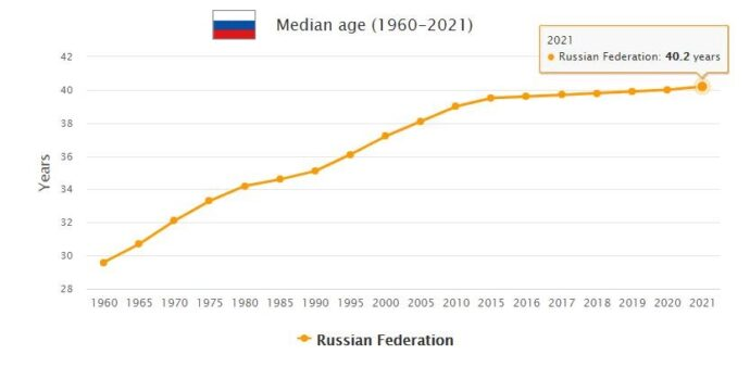 Russia Median Age