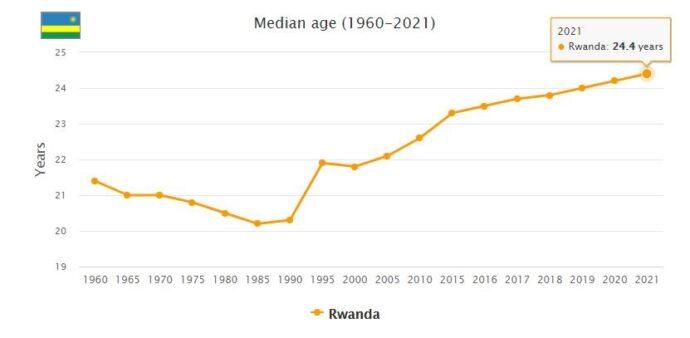 Rwanda Median Age