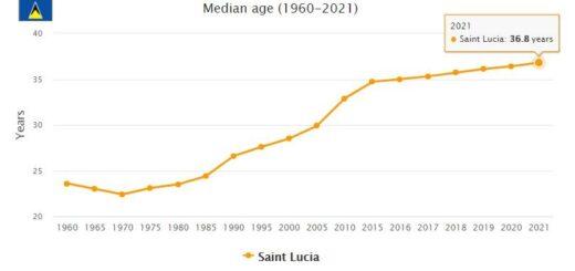 Saint Lucia Median Age