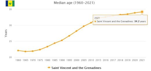 Saint Vincent and the Grenadines Median Age