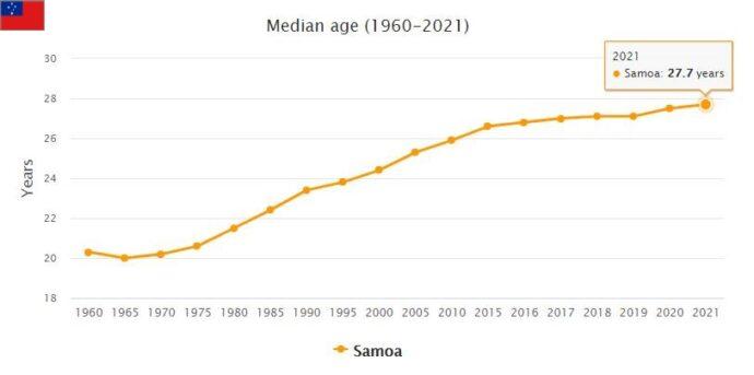 Samoa Median Age