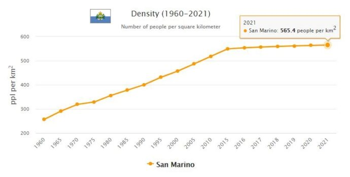 San Marino Median Age