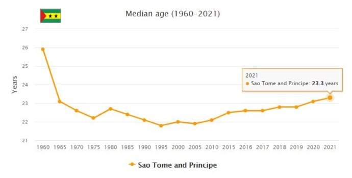 Sao Tome and Principe Median Age