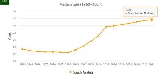 Saudi Arabia Median Age
