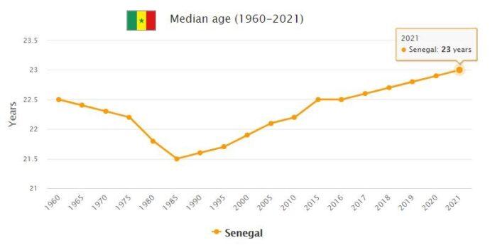 Senegal Median Age