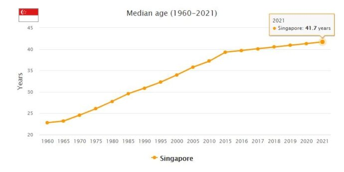 Singapore Median Age