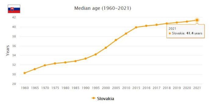 Slovakia Median Age