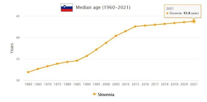 Slovenia Median Age