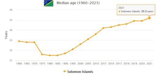 Solomon Islands Median Age