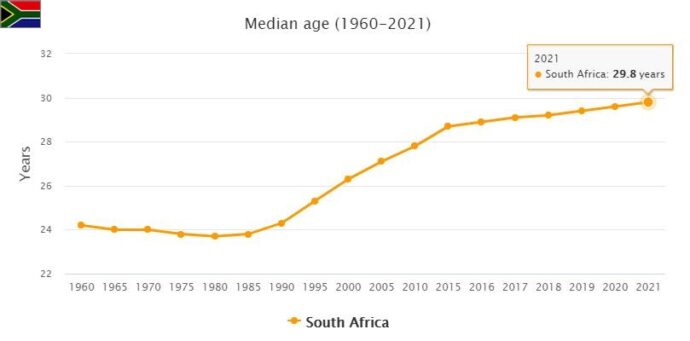 South Africa Median Age