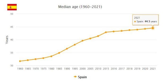 Spain Median Age