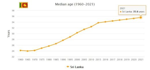 Sri Lanka Median Age