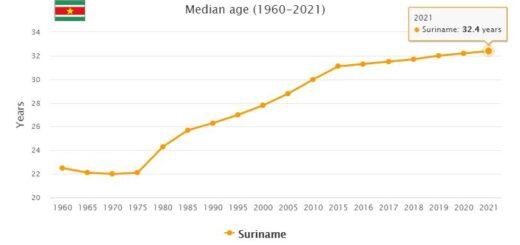 Suriname Median Age