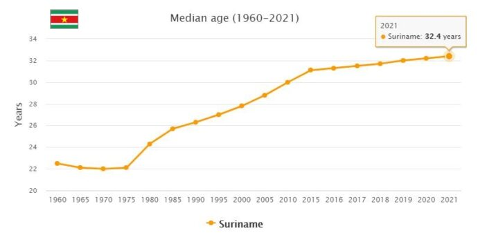 Suriname Median Age