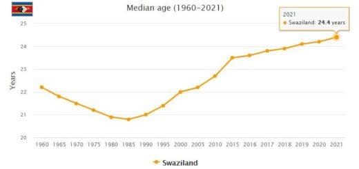 Swaziland Median Age
