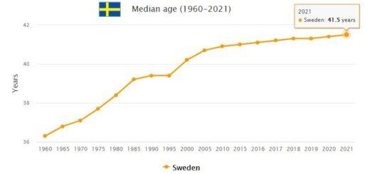 Sweden Median Age