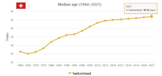 Switzerland Median Age
