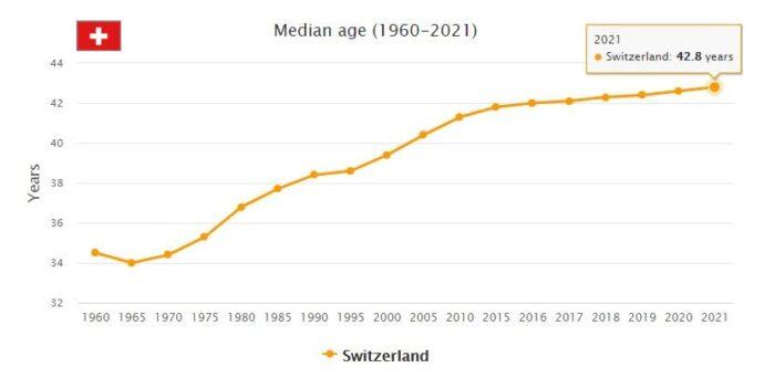 Switzerland Median Age