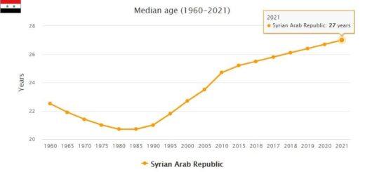 Syria Median Age