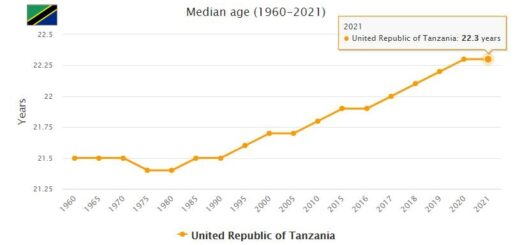 Tanzania Median Age
