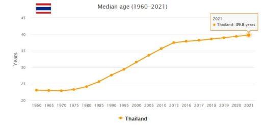 Thailand Median Age