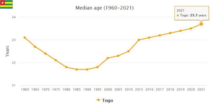 Togo Median Age