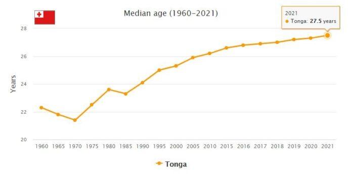 Tonga Median Age