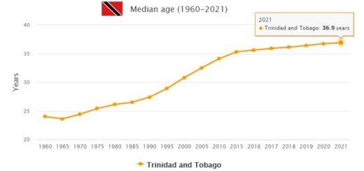 Trinidad and Tobago Median Age