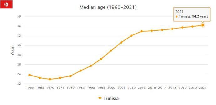 Tunisia Median Age