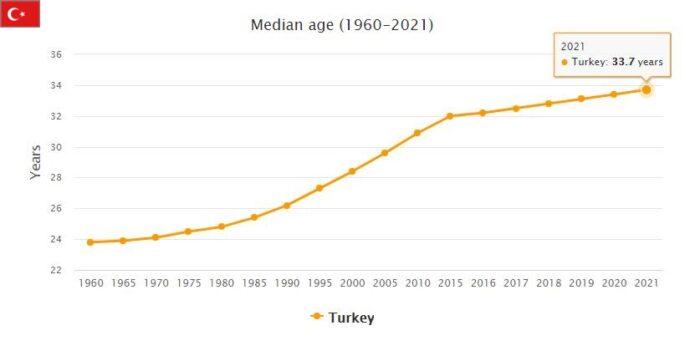 Turkey Median Age