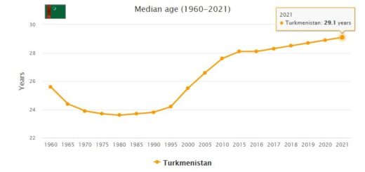 Turkmenistan Median Age