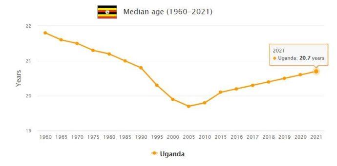 Uganda Median Age