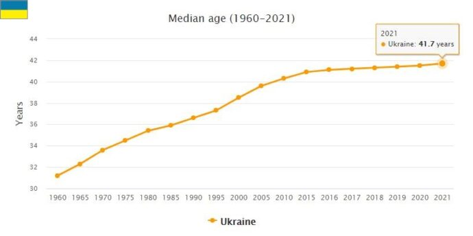 Ukraine Median Age