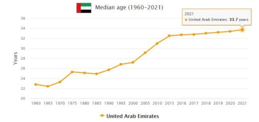 United Arab Emirates Median Age
