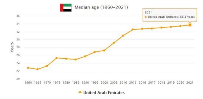 United Arab Emirates Median Age