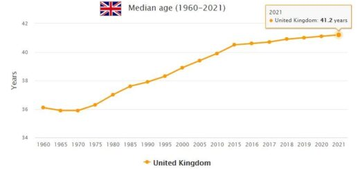 United Kingdom Median Age