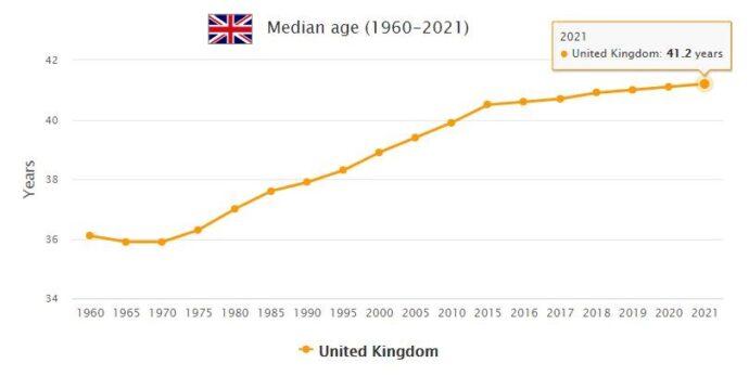 United Kingdom Median Age