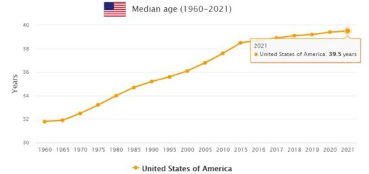 United States Median Age