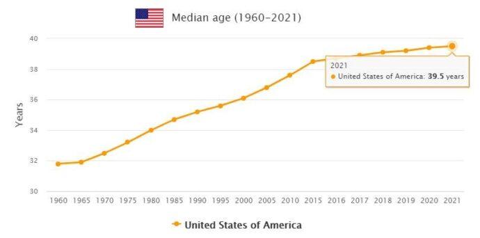 United States Median Age